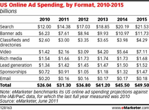 us-online-ad-spending