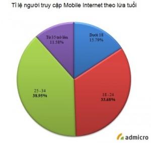 2c.com.vn-thietkewebchuyennghiep